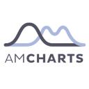 AmCharts JavaScript Charts Technographics