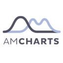 AmCharts Javascript Maps Technographics