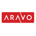 Aravo Technographics