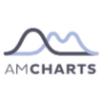 amCharts Technographics