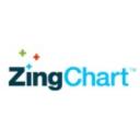 ZingChart Technographics