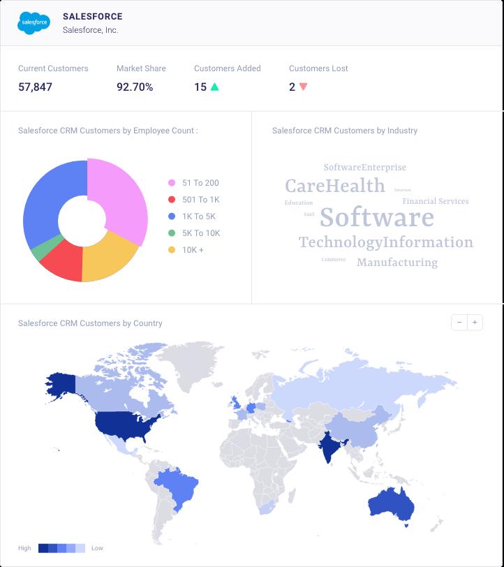 Technographic Data & Insights
